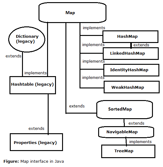 Difference Between HashSet VS LinkedHashSet VS TreeSet In Java 1