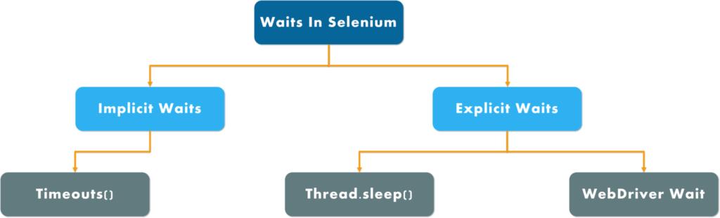 Selenium Wait Commands