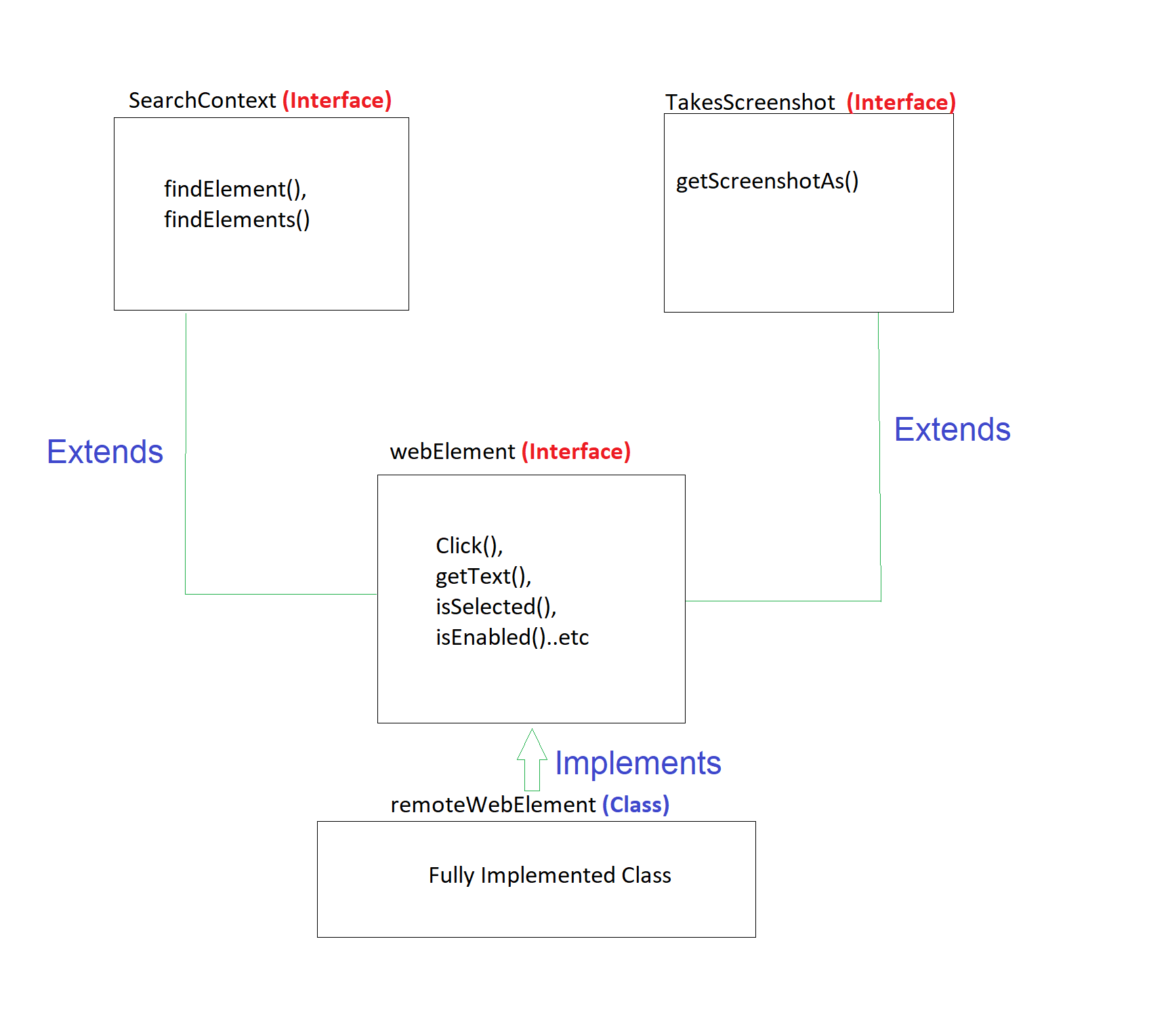 remotewebdriver selenium
