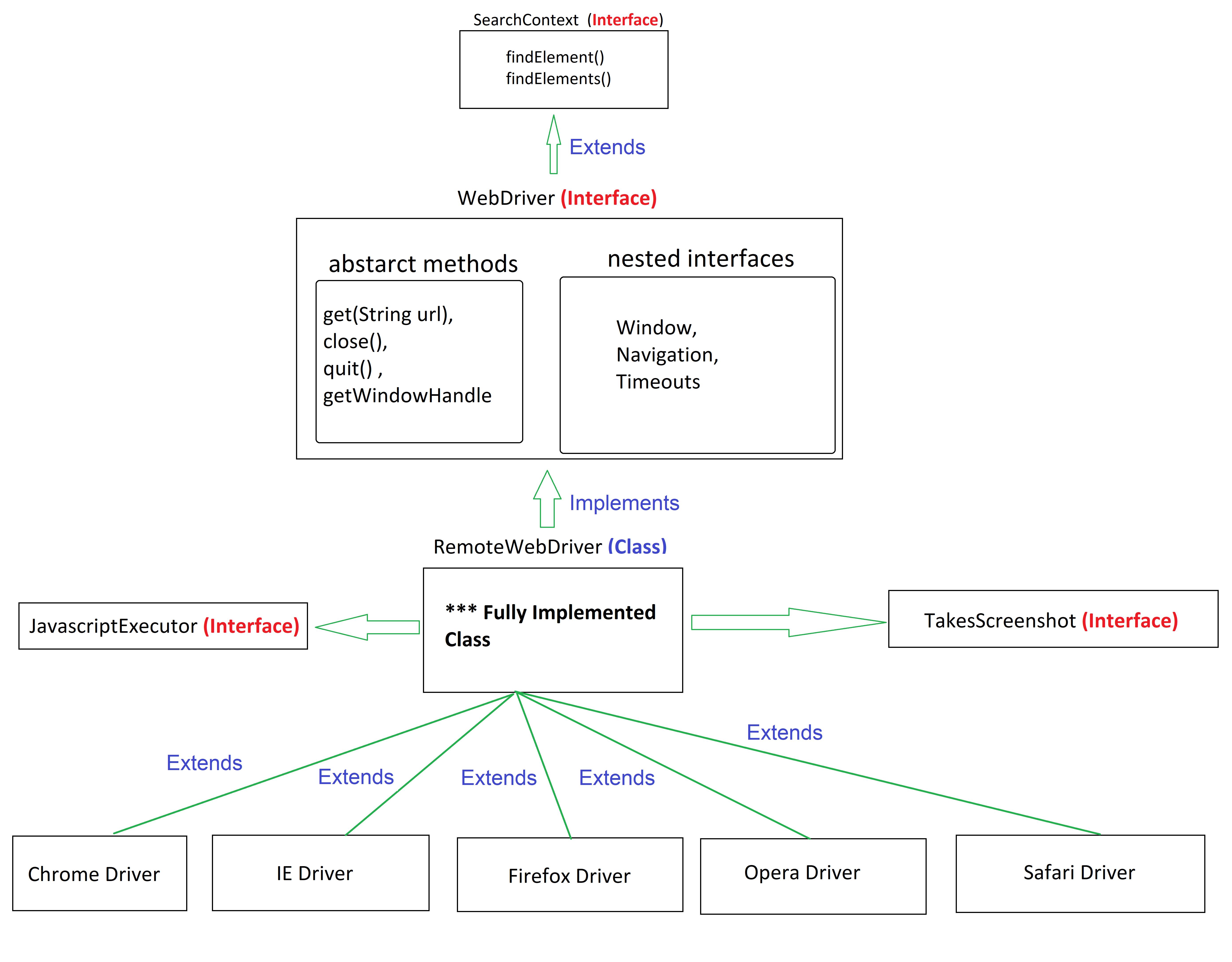 selenium webdriver interface