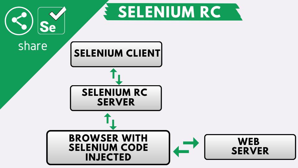 Selenium RC (Remote Control)