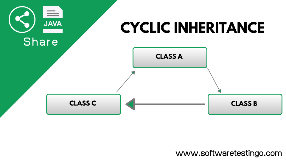 Cyclic Inheritance