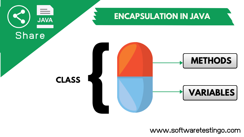 Encapsulation In Java With Explanation