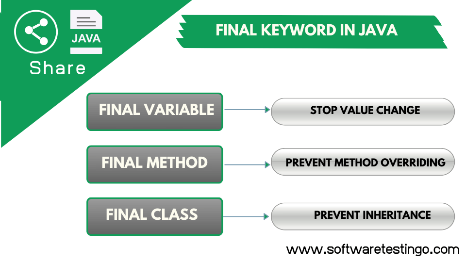 Final Keyword In java With Explanation