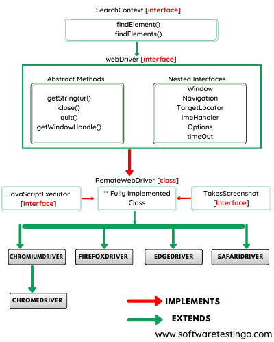 Hierarchy of Selenium Classes and Interfaces