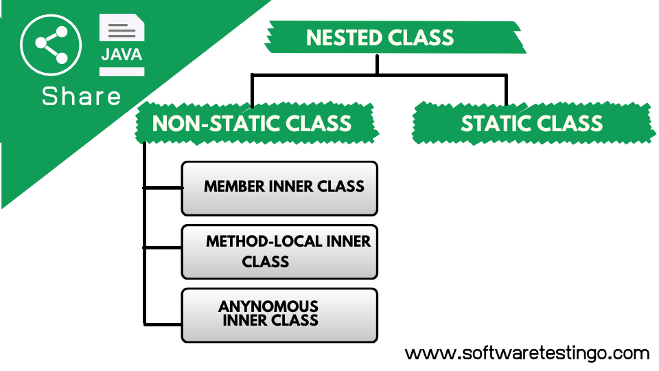 Java Nested Class