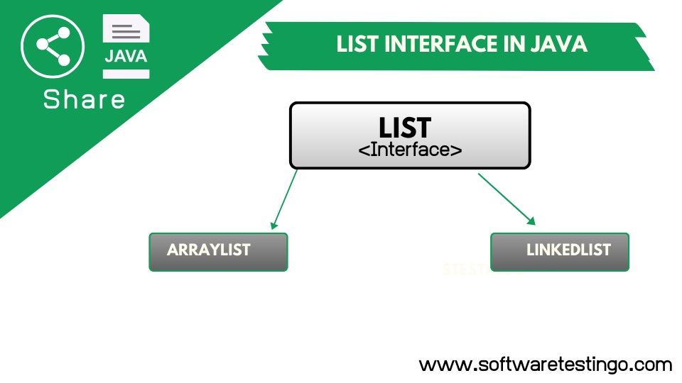 List Interface In Java Explanation