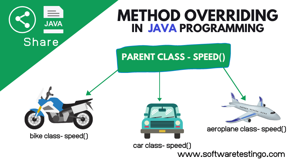 Method overriding In Java With Explanation