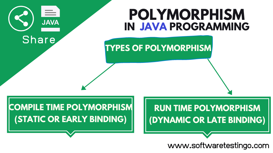 Polymorphism In Java With Explanation