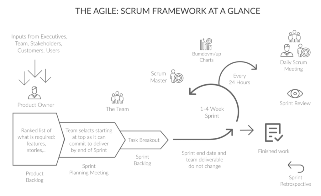 Scrum Life Cycle