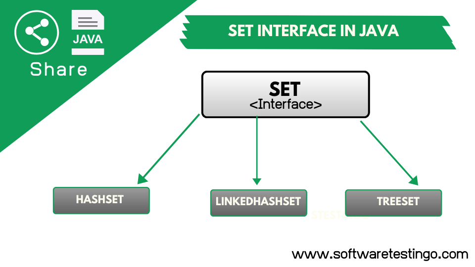 Set Interface in Java Explanation