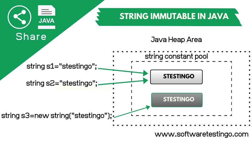 String is Immutable in Java