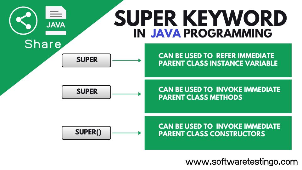 Super Keyword in Java Explanation