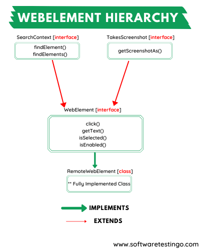 WebElement Hierarchy