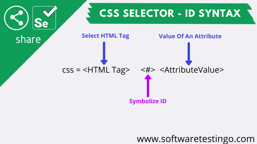 CSS Selector - ID Syntax