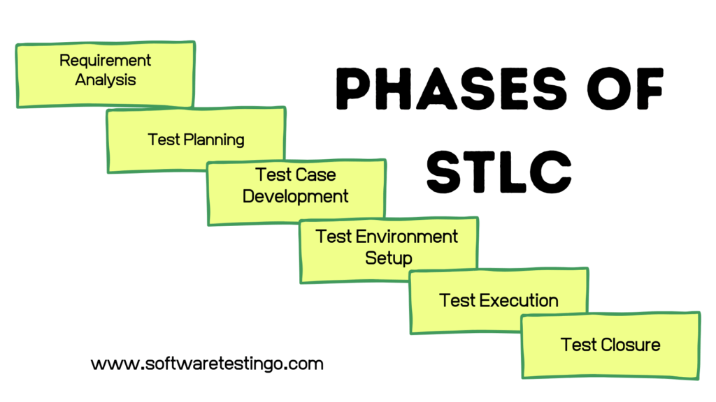 Phases Of STLC