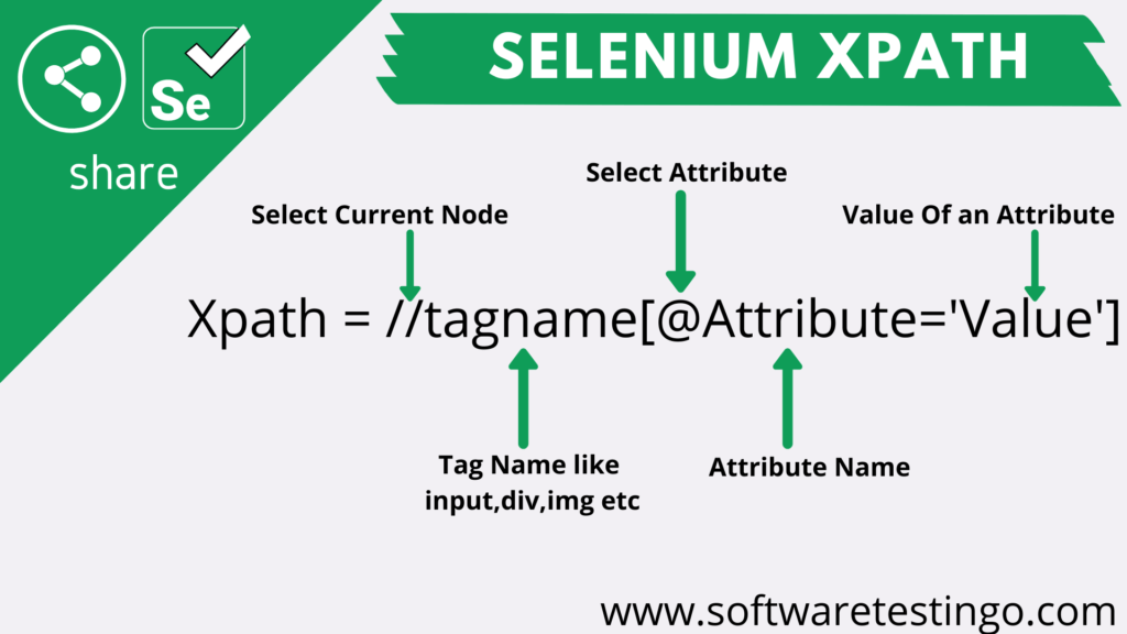 Selenium Xpath In Details