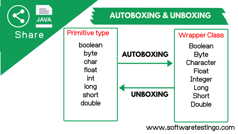 Autoboxing & Unboxing