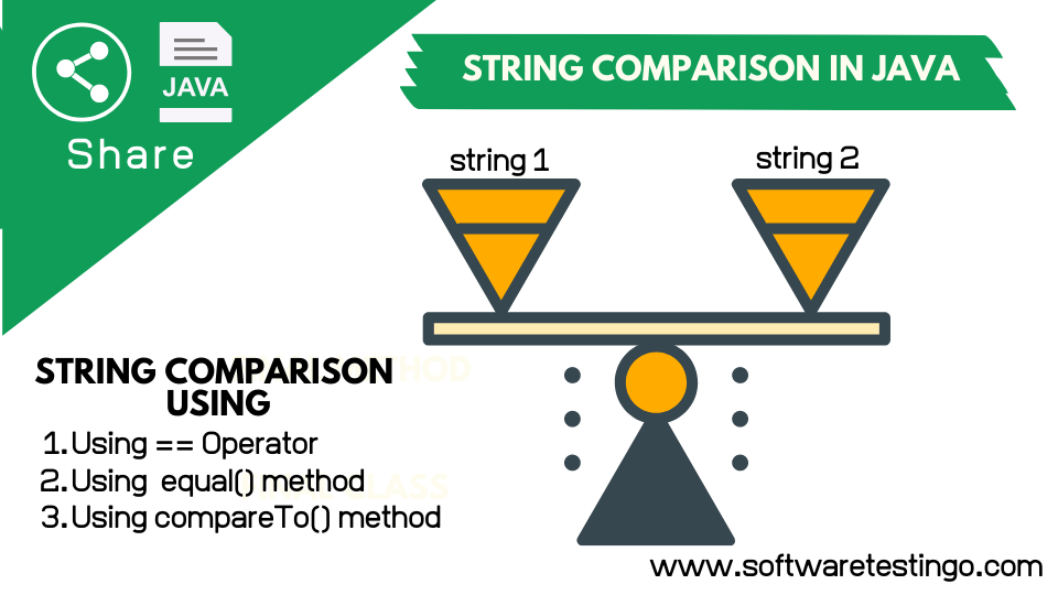 String Comparison In Java Explanation